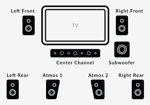 How to Choose a Home Theater System: Buying Guide | World