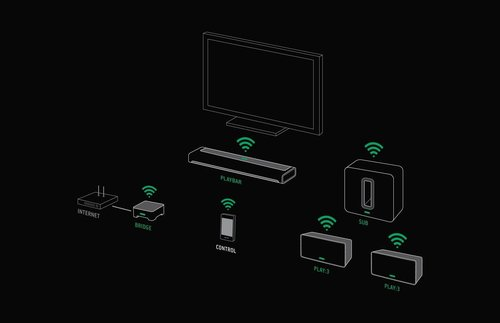 View Larger Image of 5.1 Home Theater Surround Set with Sonos Play:5 Wireless Smart Speakers, PLAYBAR Wireless Sound Bar, and SUB Wireless Subwoofer
